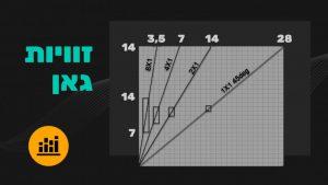 קורס זוויות גאן (זוויות גיאומטריות)